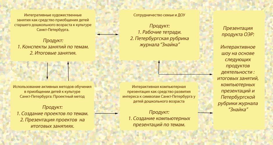 Схема интеграции педагогического процесса в рамках ОЭР.